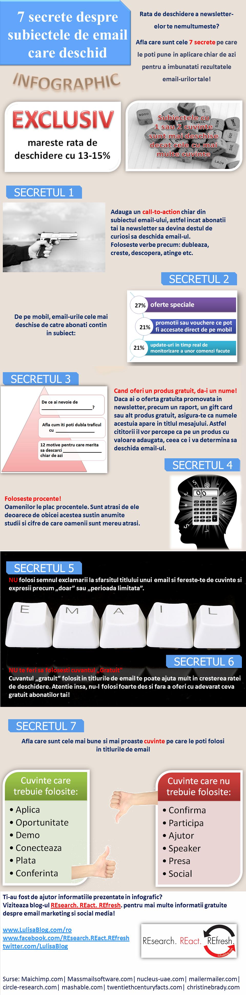Secretele titlurilor de email care deschid
