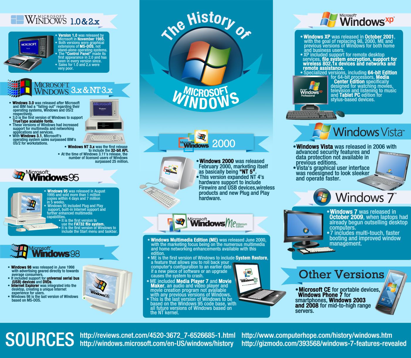 Istoria Windows-ului