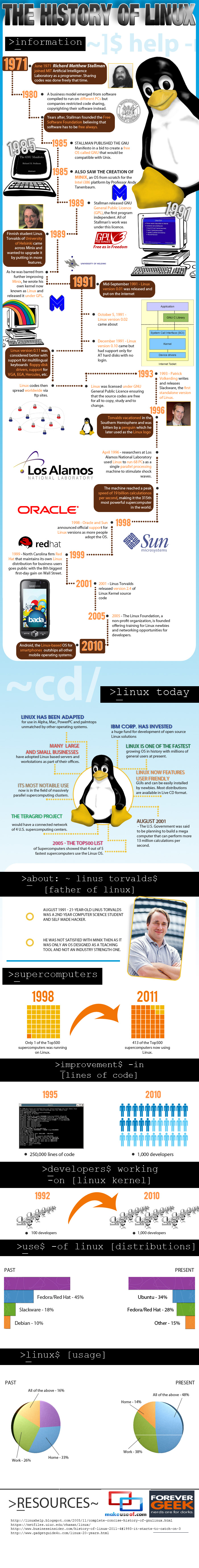 Istoria Linux