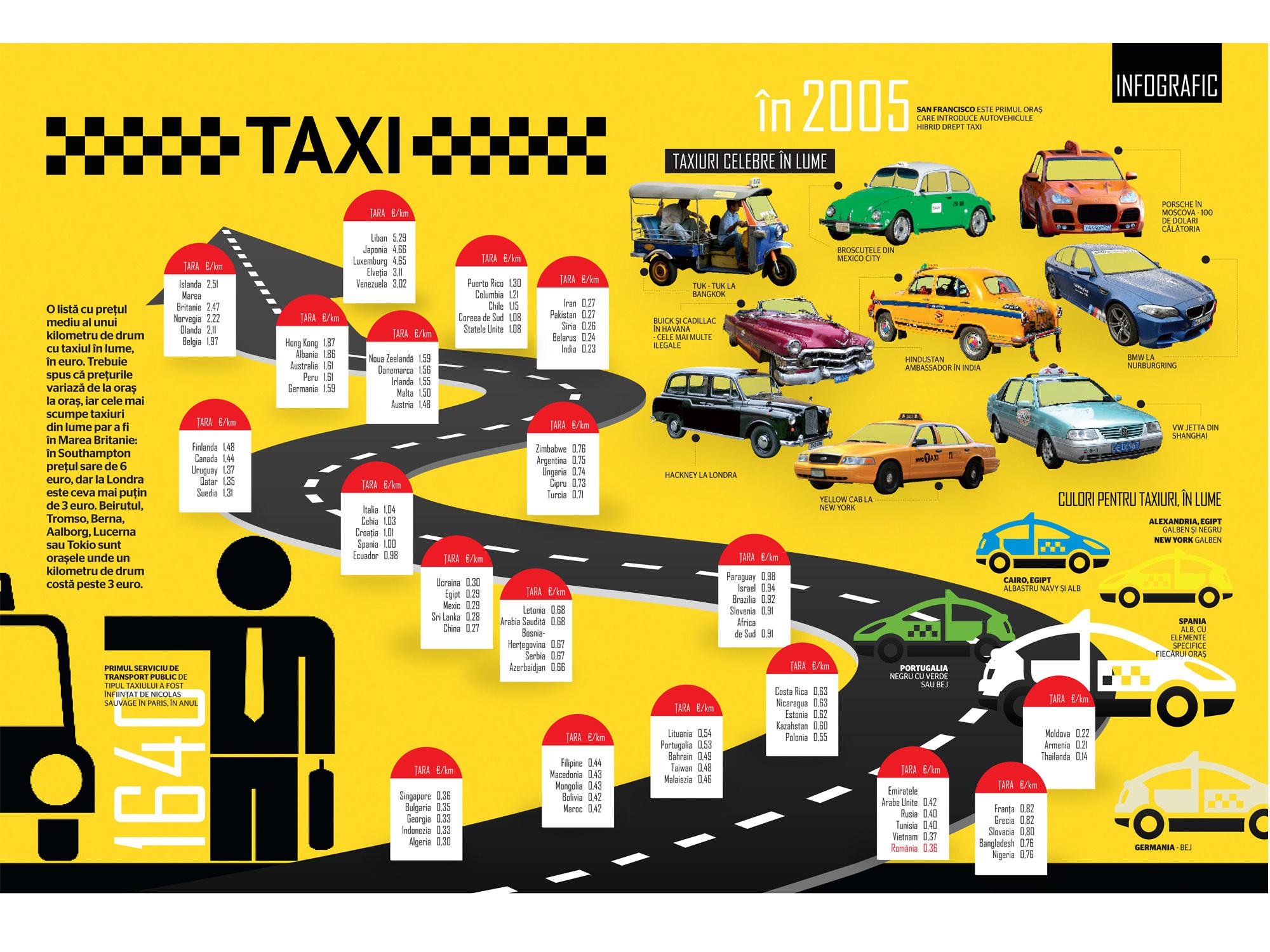 Numarul taximetristilor Bucuresteni depaseste nevoile