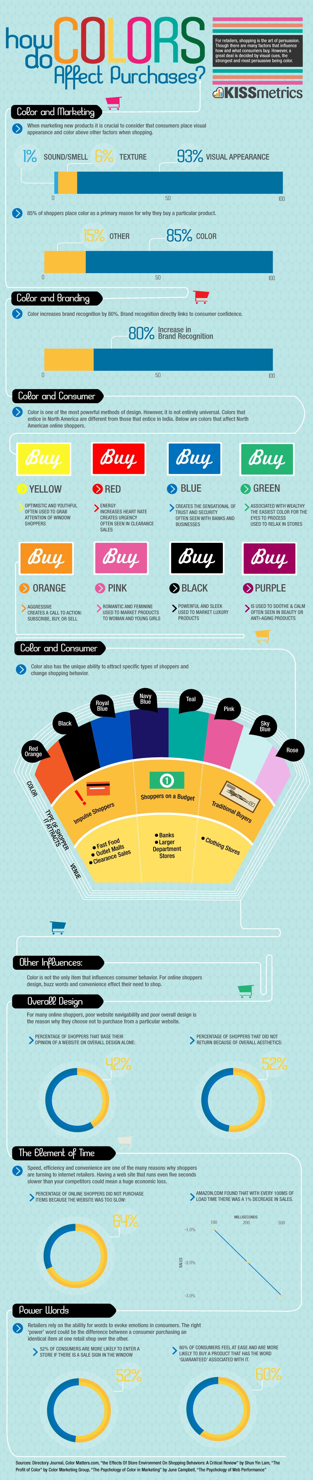 Infografic - efectele persuasive ale culorilor