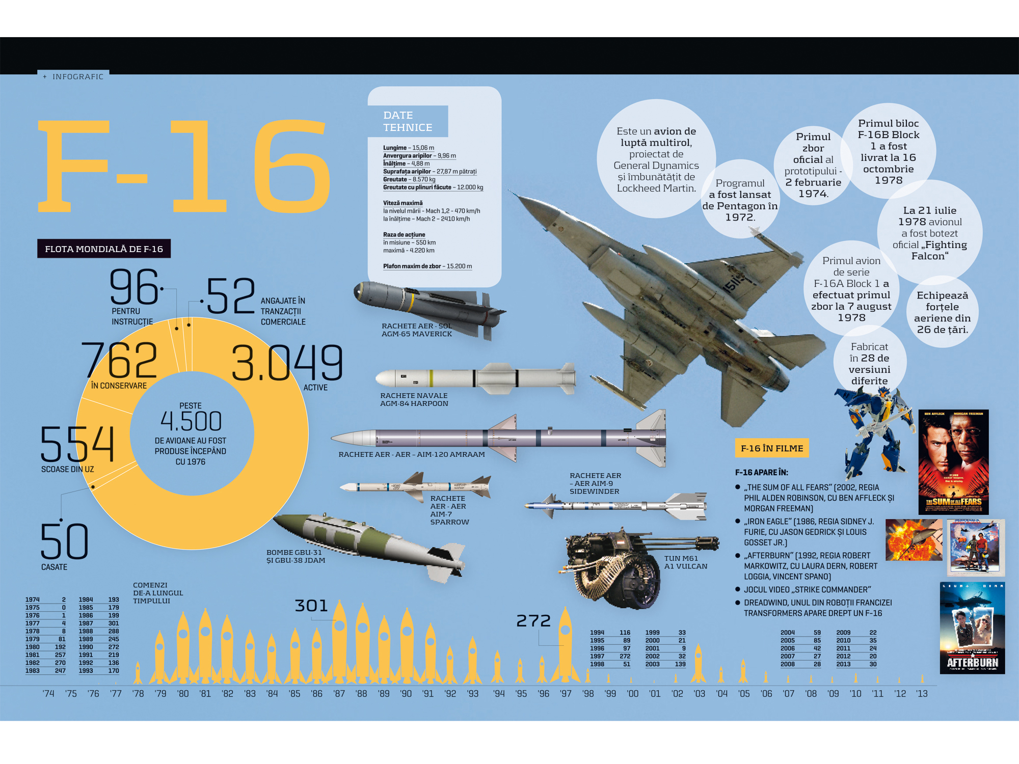 infografic avionul f16