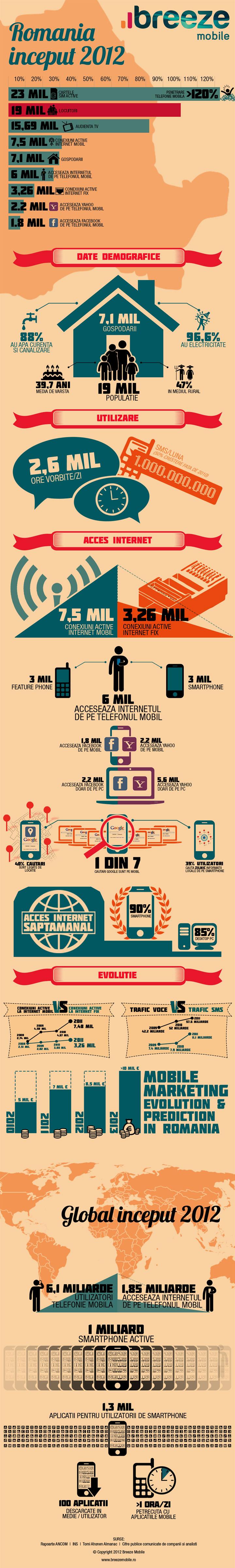 Lumea devine mai mobila-infografice