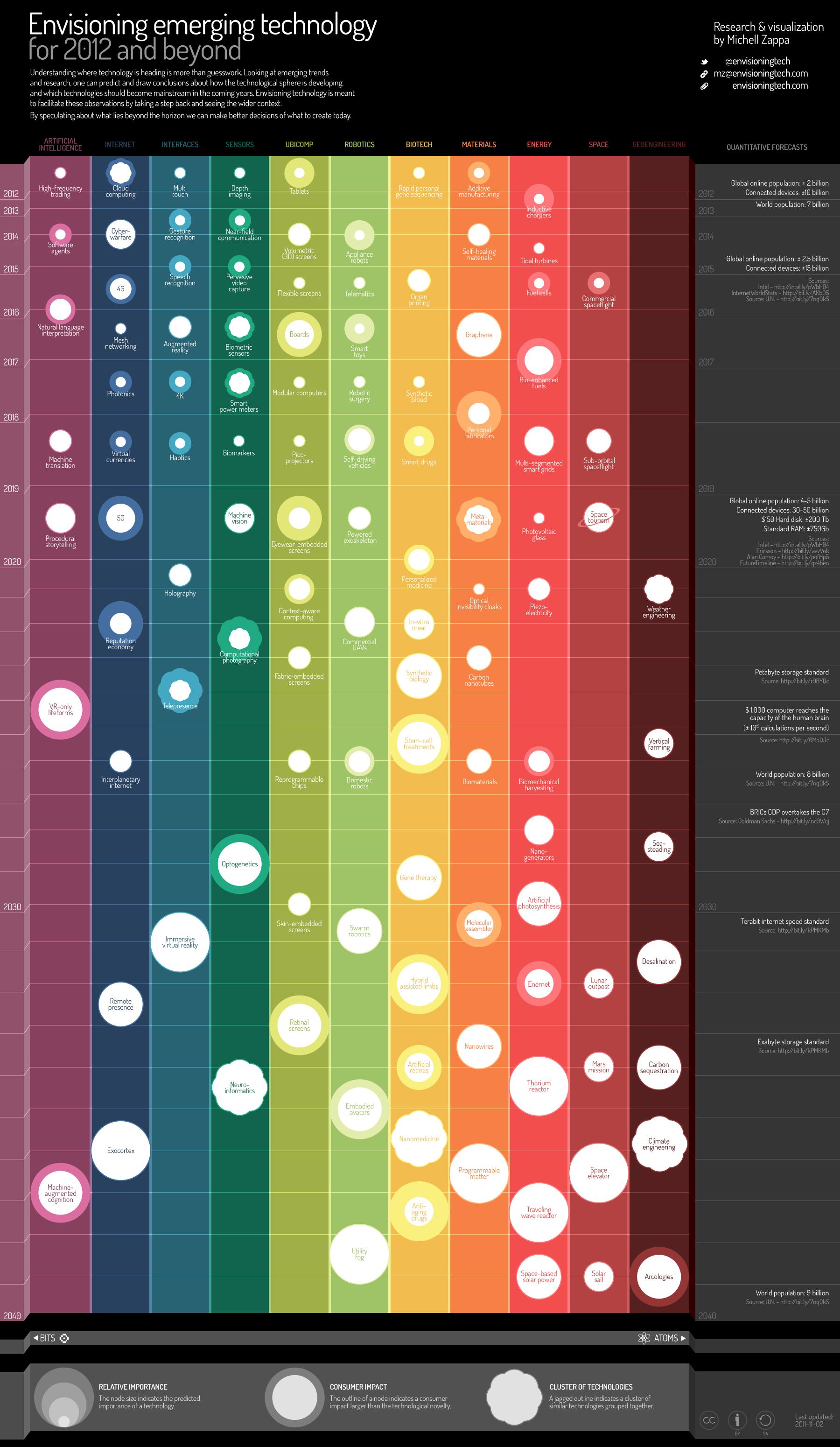 Infografic - Tehnologii viitoare
