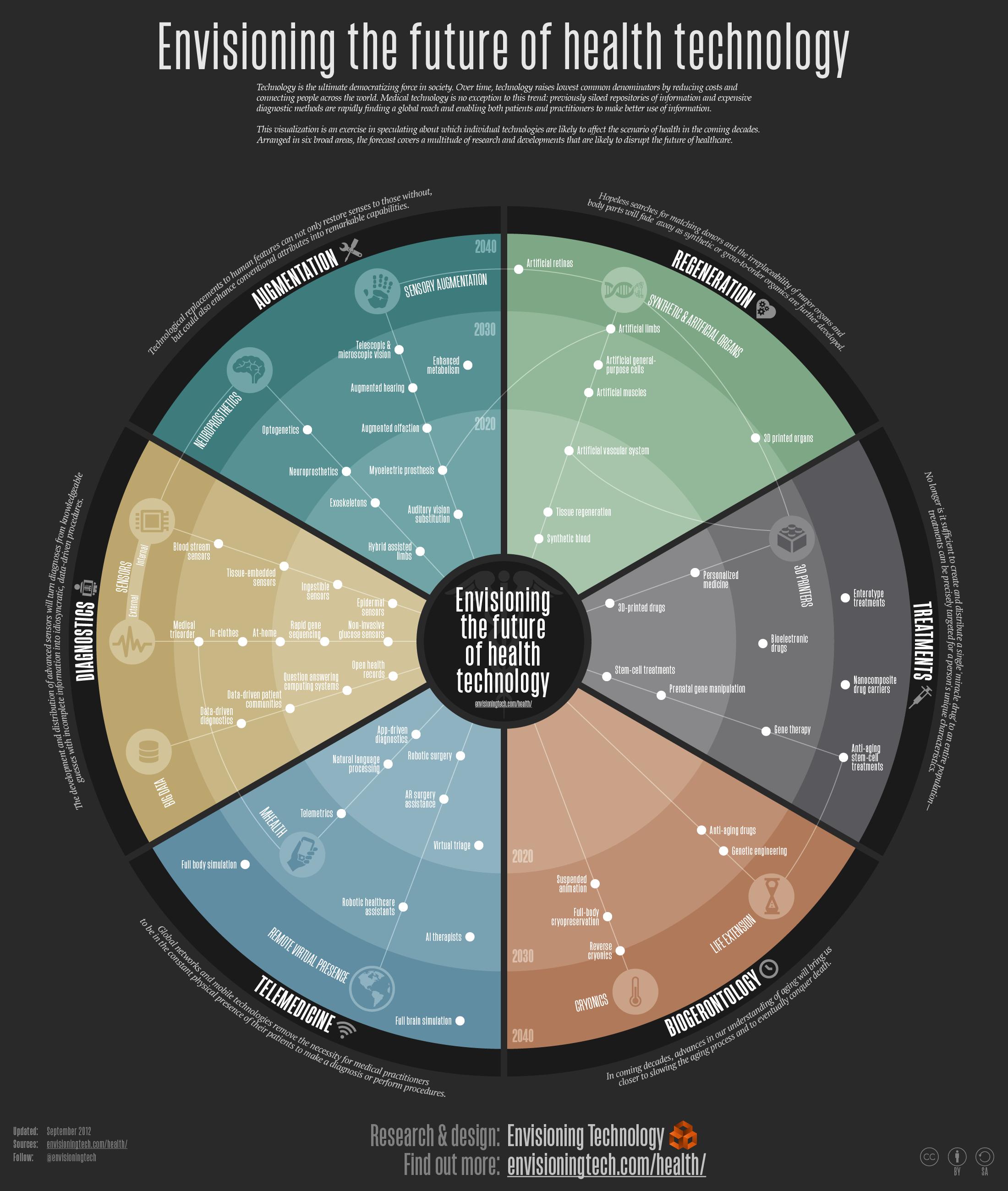Infografic - tehnologii viitoare in sanatate